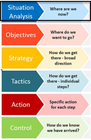 Strategic Planning – Bloom Fundraising