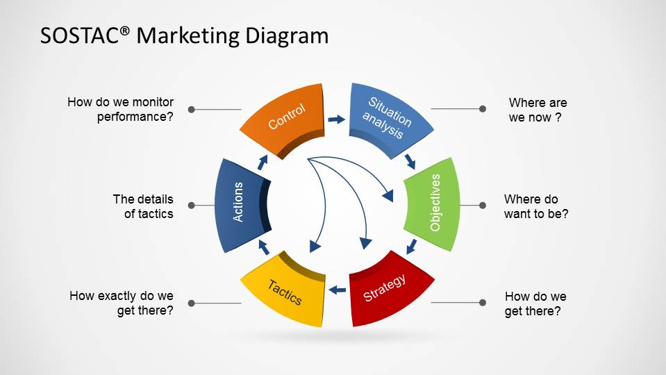 stratgeic planning example-business-plans-6551-02-sostac-marketing-diagram-16x9-2